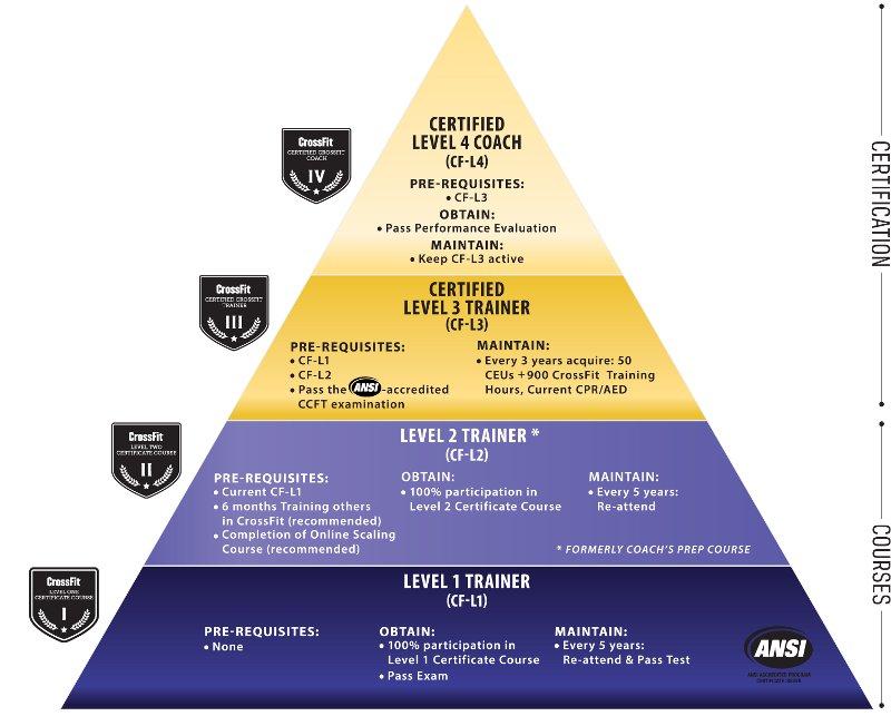 Niveles de certificación en CrossFit - Imagen de https://training.crossfit.com