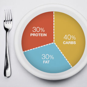 la dieta de la zona y el crossfit