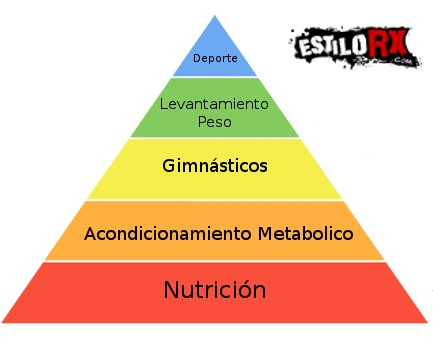 Piramide importancia crossfit