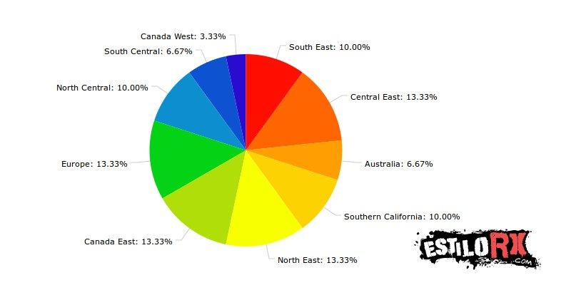 Regiones que aportan a los mejores atletas masculinos